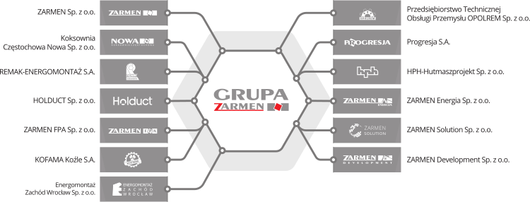 Grupa Zarmen /